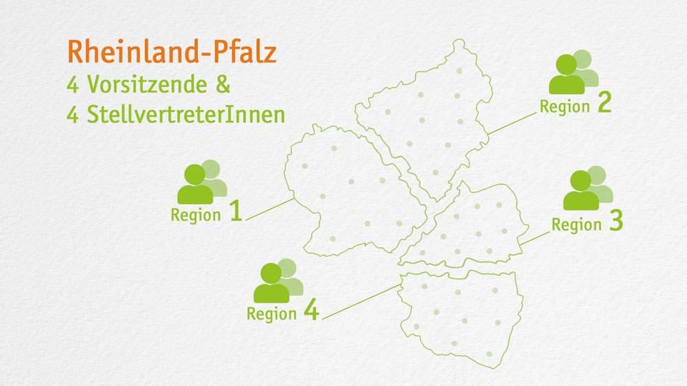 Grafik: Die 4 Regionen der LAG WR RLP